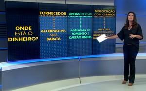 Como conseguir crédito para investir nas pequenas empresas (Reprodução: TV Globo)