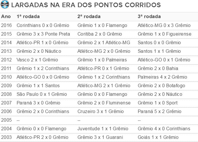Tabela Grêmio largadas (Foto: Reprodução)