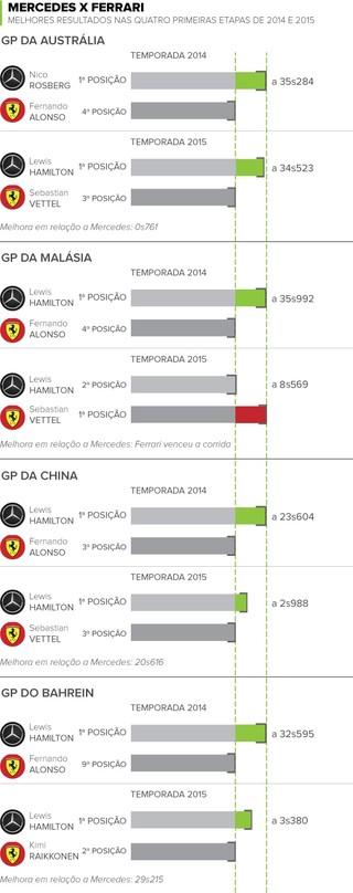 Mercedes x Ferrari - comparação entre 2014 e 2015 (Foto: GloboEsporte.com)