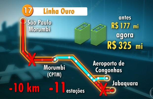 Linha Ouro do monotrilho (Foto: TV Globo/Reprodução)