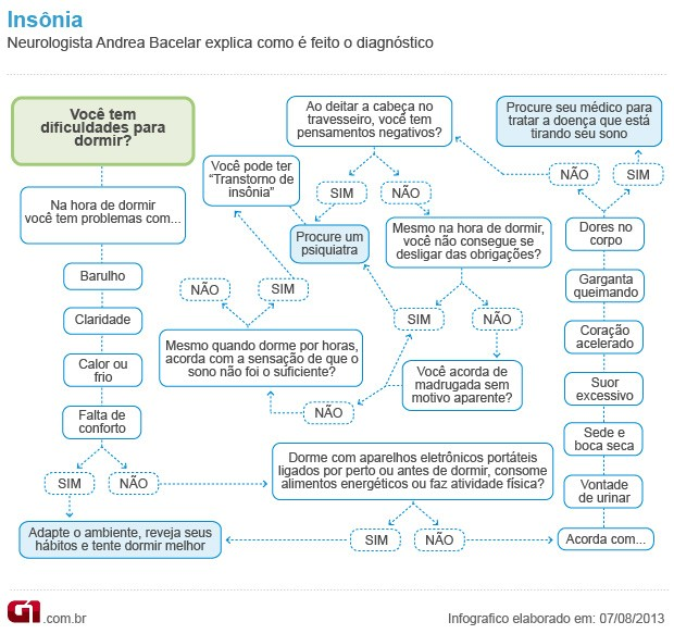 Bem Estar - Infográfico sobre insônia (Foto: Arte/G1)
