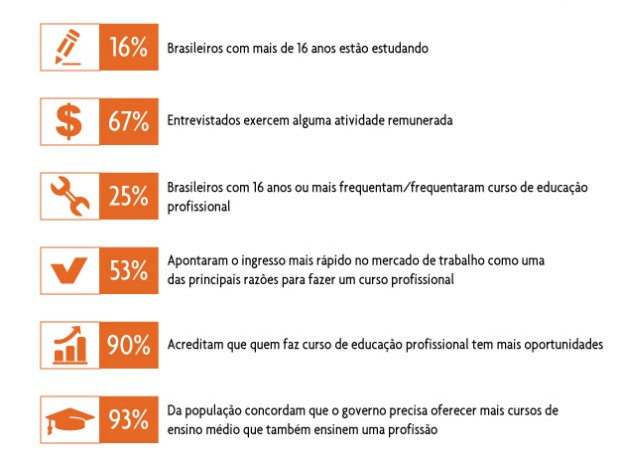 pesquisa_senai620 (Foto: Divulgação/CNI)