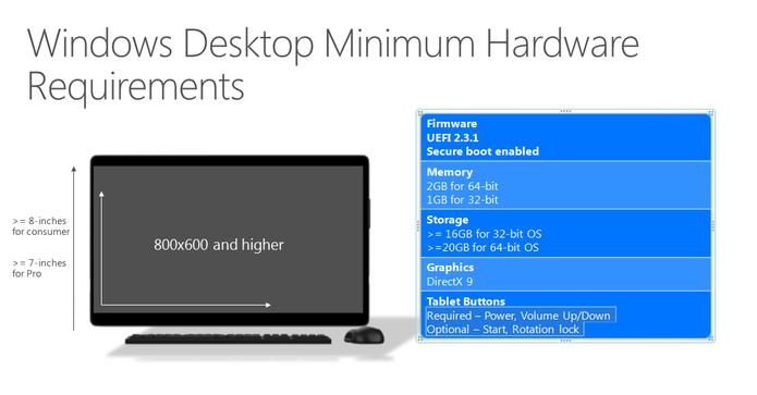 Lista de configurações mínimas necessárias para computadores rodarem Windows 10 (Foto: Divulgação/Microsoft)