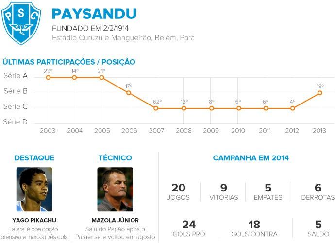 Classificados da Série C - PAYSANDU 3 (Foto: Infoesporte)