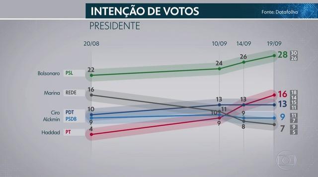 Datafolha divulga quarta pesquisa de intenção de votos para presidente