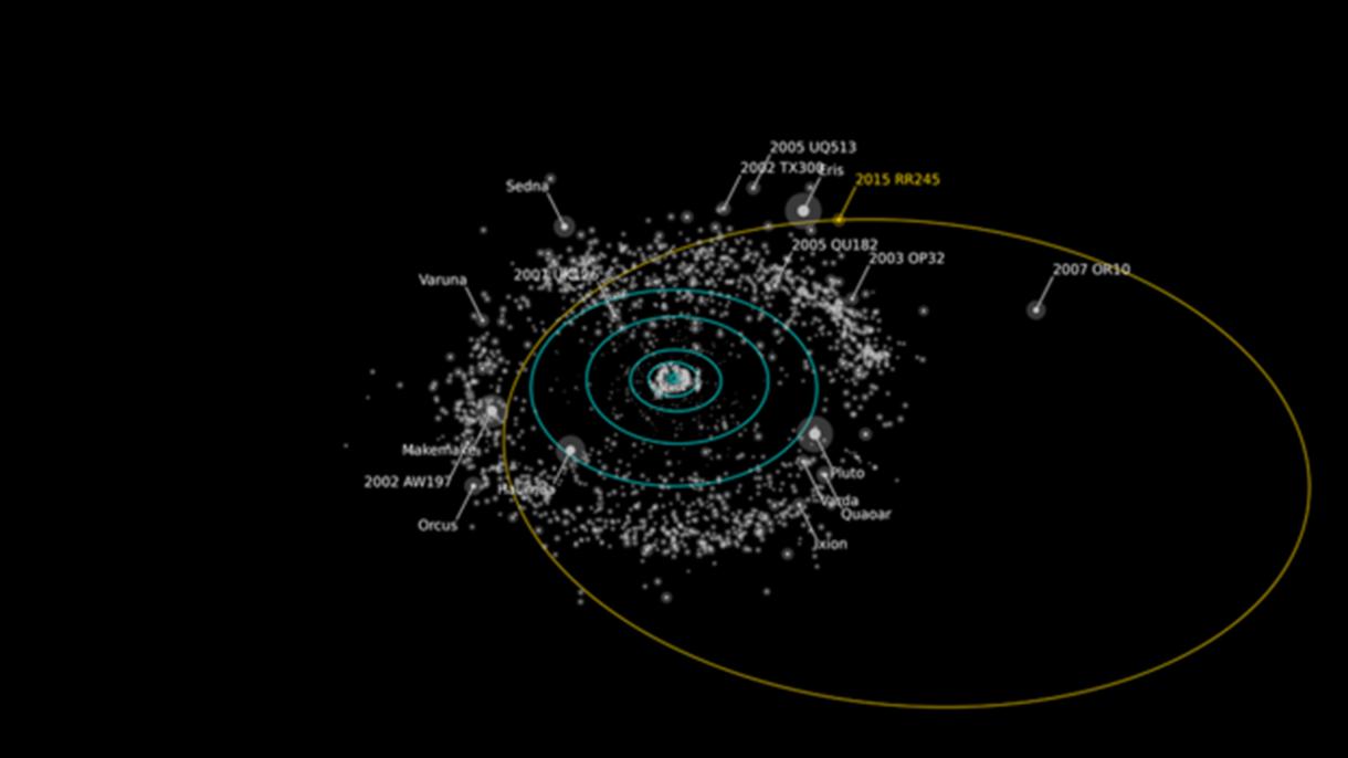 Representação da órbita do RR245 (linha amarela), que seria um dos maiores do Cinturão de Kuiper. Objetos tão brilhantes ou mais brilhantes aparecem com seus nomes (Foto: Projeto OSSOS/Divulgação)