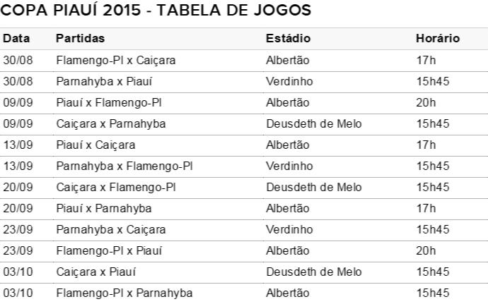 Tabela Copa Piauí 2015 (Foto: Reprodução/FFP)