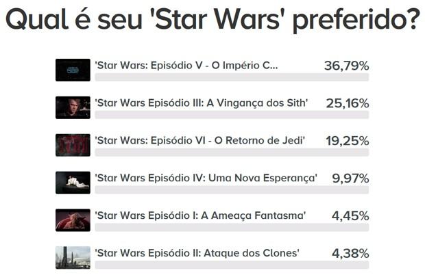 Star Wars: Qual é seu filme favorito? (Foto: Reprodução/G1)