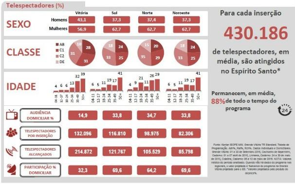 ESTV Perfil (Foto: Marketing TV Gazeta)