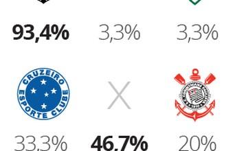 Palpitão GE aposta que Inter cai e Libertadores recebe Bota e Furacão