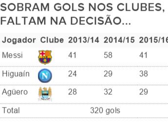 tabela Messi, Higuaín, Agüero (Foto: GloboEsporte.com)