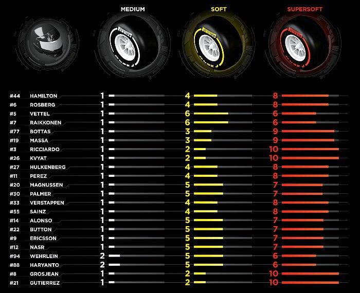 Tabela de pneus - GP da Rússia