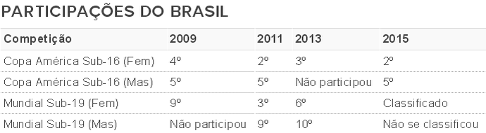 Tabela Brasil Basquete base (Foto: GloboEsporte.com)