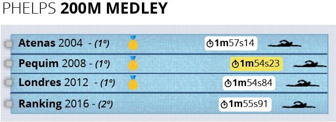 Info Phelps 200m Medley (Foto: Infoesporte)