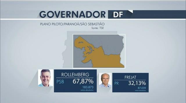 Rodrigo Rollemberg vence em oito zonas eleitorais do DF
