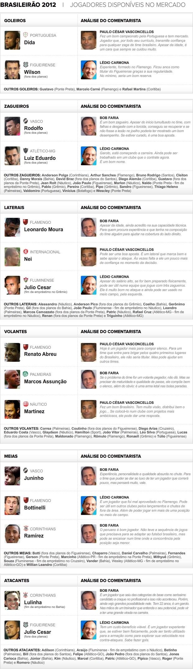 Info_Jogadores-Mercado-05 (Foto: arte esporte)