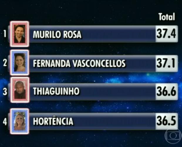 Murilo Rosa foi teve a maior pontuação  (Foto: Gshow)