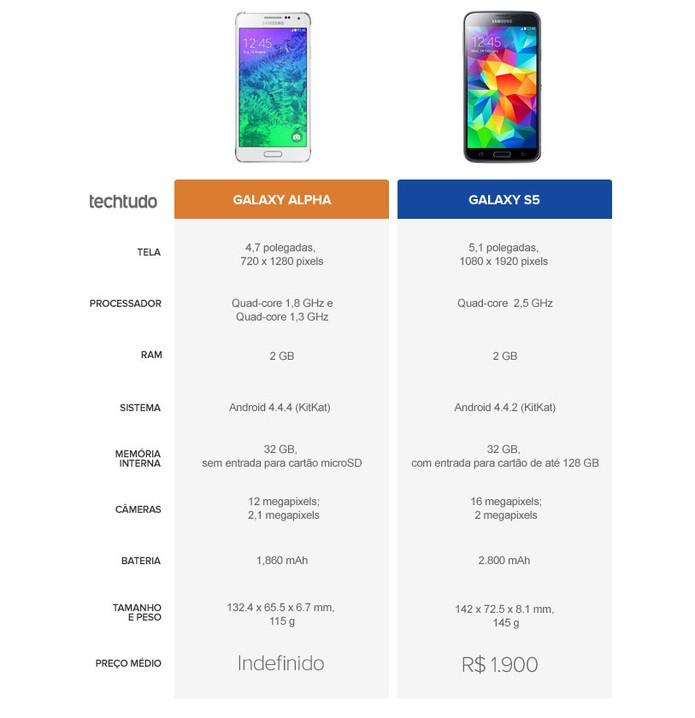 Tabela de especificações do Galaxy Alpha e do Galaxy S5 (Foto: Arte/TechTudo)