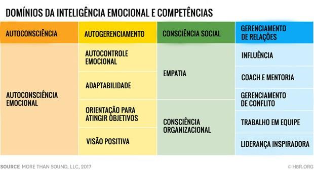 Tabela apresenta os 12 elementos da Inteligência Emocional (Foto: Reprodução/HBR)