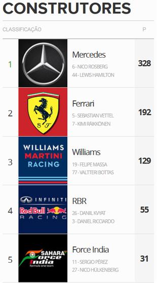 Classificação do Mundial de Constutores da Fórmula 1 após o GP da China (Foto: GloboEsporte.com)