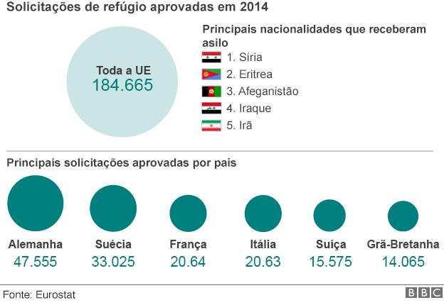 Refugiados (Foto: BBC)