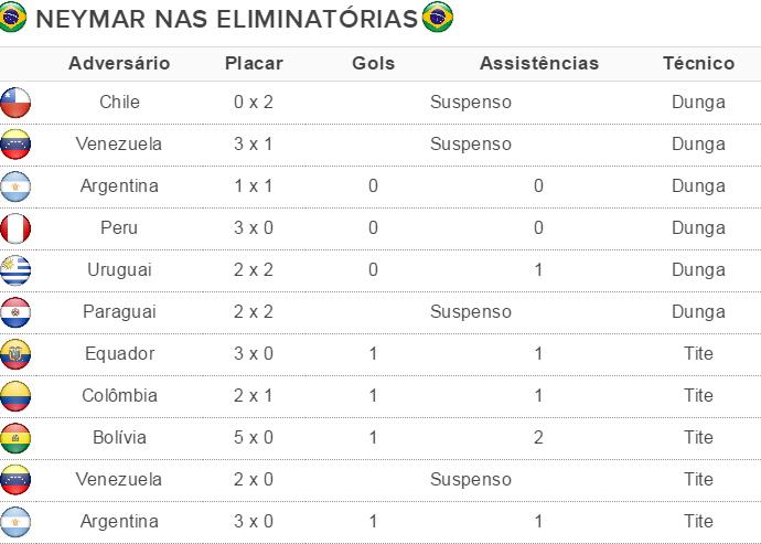 desempenho neymar eliminatórias 2018 seleção brasil (Foto: GloboEsporte.com)