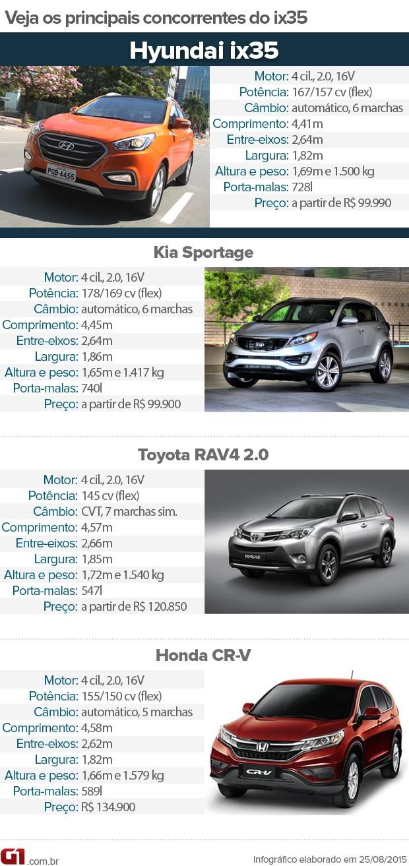 Tabela de concorrentes do Hyundai ix35 (Foto: André Paixão/G1)
