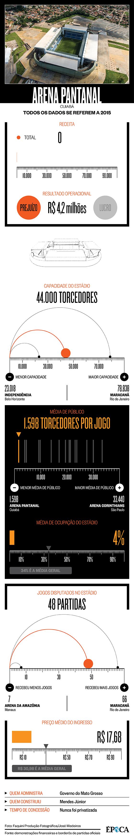 Infográfico da Arena Pantanal (Foto: Arte ÉPOCA)