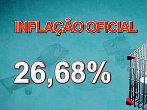 A inflação foi de 26,68% em quase quatro anos (Foto: Mais Você/TV Globo)