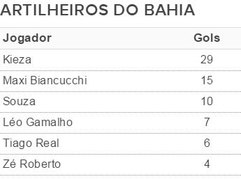 Artilheiros do Bahia em 2015 (Foto: Arte/GloboEsporte.com)