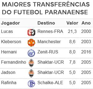 Top-5 negociações paraná Atlético-PR (Foto: Arte/GloboEsporte.com)