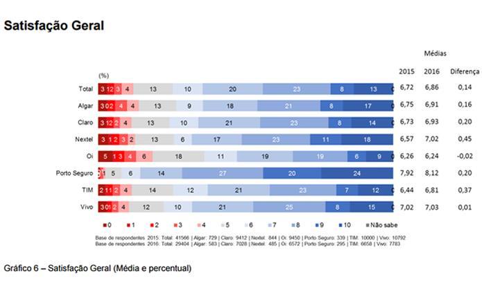 """Gráfico com médias das avaliações no quesito """"Satisfação Geral"""" (Foto: Reprodução/Anatel)"""