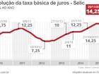 Veja a repercussão da decisão do Copom de manter os juros em 14,25%