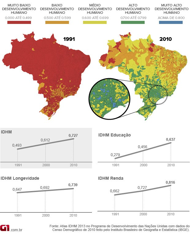 Gráfico do IDHM no Brasil, na comparação entre 1991 e 2010 (Foto: G1)