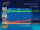 Paes tem 54%, e Freixo, 18%, aponta terceira pesquisa do Datafolha no Rio