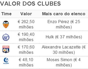 Elencos mais caros da Liga dos Campeões - Grupo H (Foto: GloboEsporte.com)