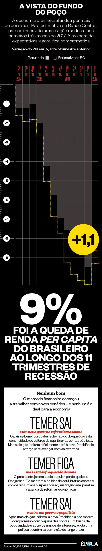 A economia brasileira afundou por mais de dois anos. Pela estimativa do Banco Central, parece ter havido uma reação modesta nos primeiros três meses de 2017. A melhora de expectativas, agora, fica comprometida (Foto: Fontes: BC, IBGE, IFI do Senado e LCA)