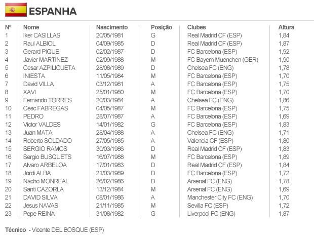 info escalação ESPANHA (Foto: arte esporte)