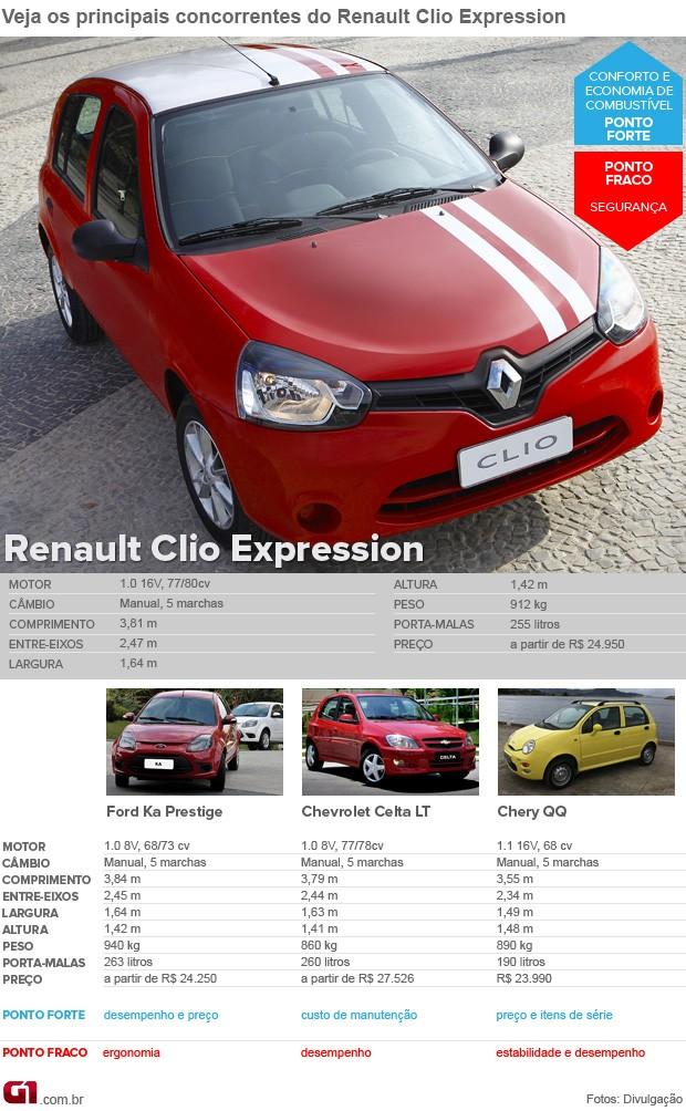 Clio Expression - concorrentes (Foto: Editoria de Arte/G1)