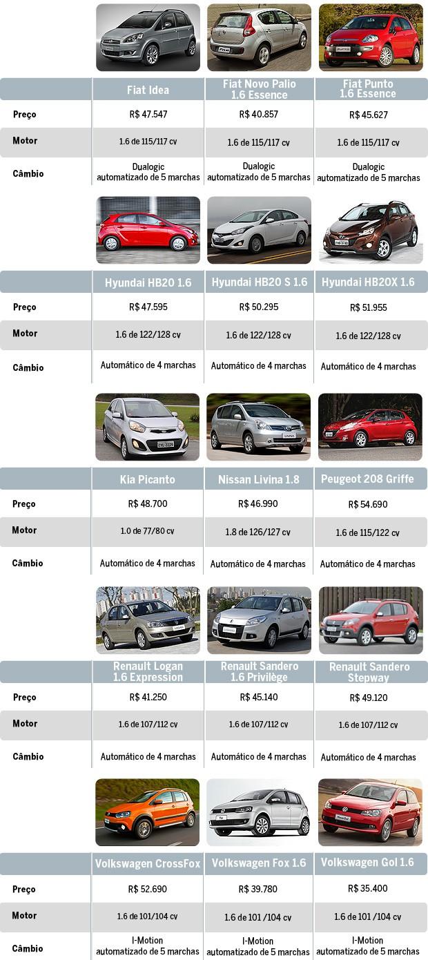 Todos os automáticos e automatizados até R$ 55 mil (Foto: Autoesporte)