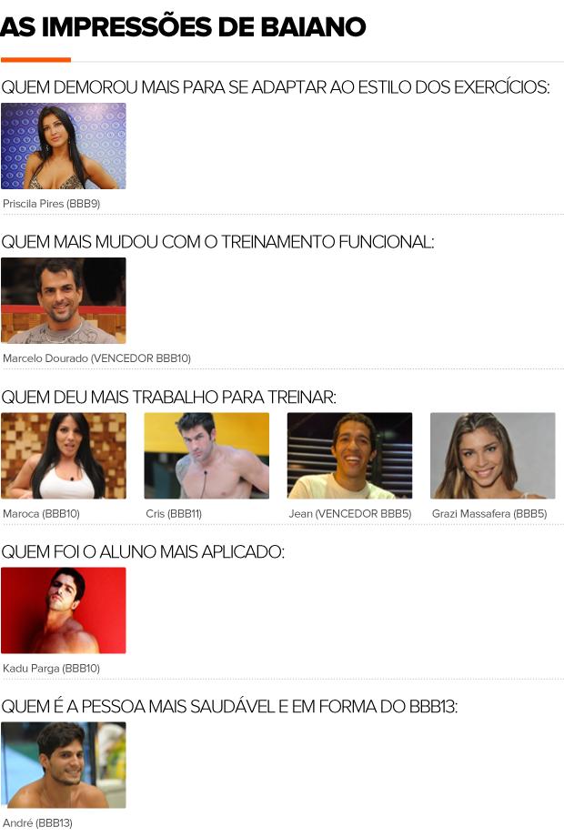 Impressoes de Baiano BBB eu atleta (Foto: Editoria de Arte / Globoesporte.com)