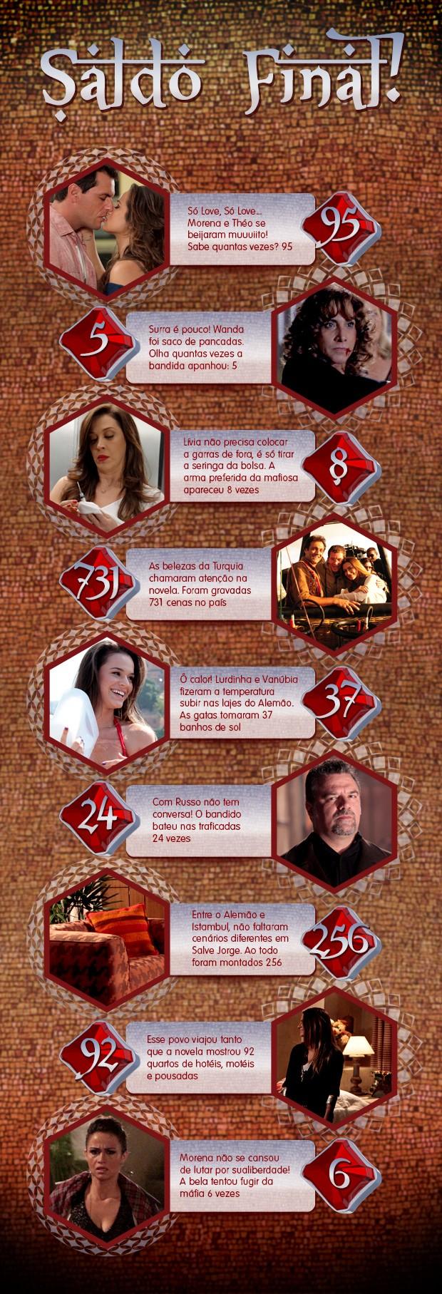 Os números de Salve Jorge (Foto: Salve Jorge/TV Globo)