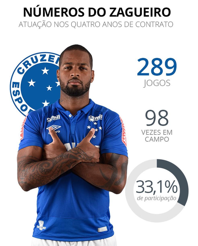 Dedé disputou apenas 33% das partidas jogadas pelo Cruzeiro em quatro anos de clube (Foto: Infoesporte)