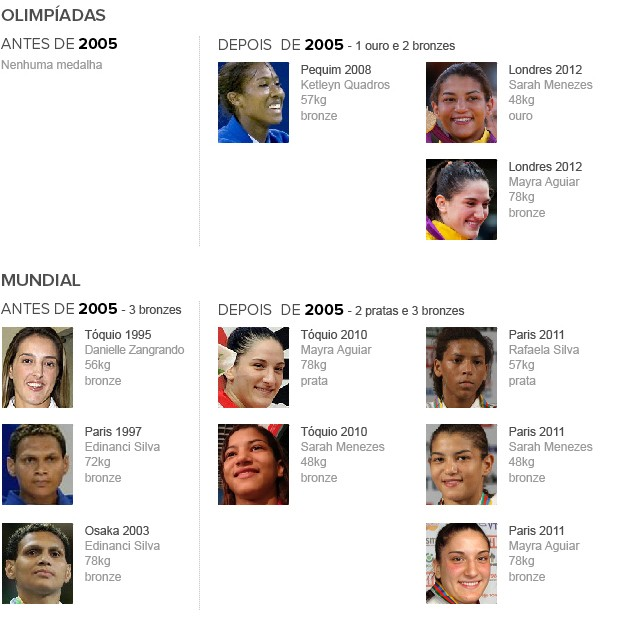 Info_MEDALHAS_BRASIL_Olimpiadas-2 (Foto: Infoesporte)