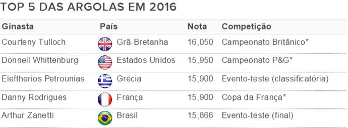 Ranking das argolas de 2016 (Foto: Reprodução)