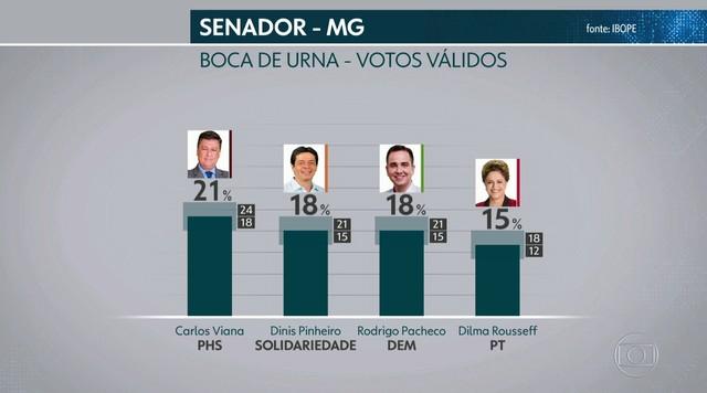 Ibope divulga pesquisa de boca de urna para o senado de Minas Gerais