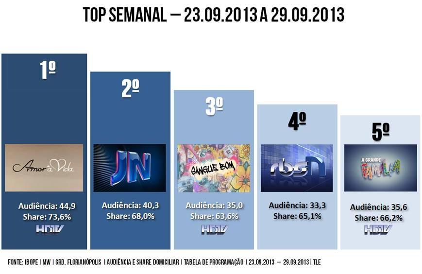 Top Semanal três de outubro (Foto: Divulgação)