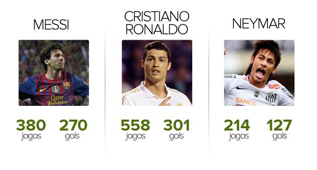 números: messi, cristiano ronaldo e neymar (Foto: arte esporte)