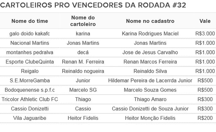 Vencedores Cartola PRO Rodada #32 (Foto: Futdados)