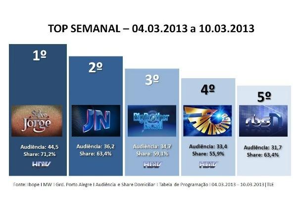 Veja os programas mais assistidos na RBS TV (Foto: Divulgação/ RBS TV)